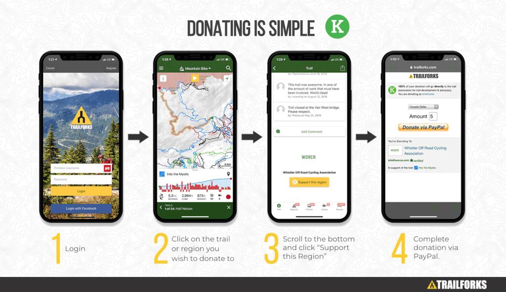 nella grafica è illustrato come effettuare una donazione sulla piattaforma trailforks